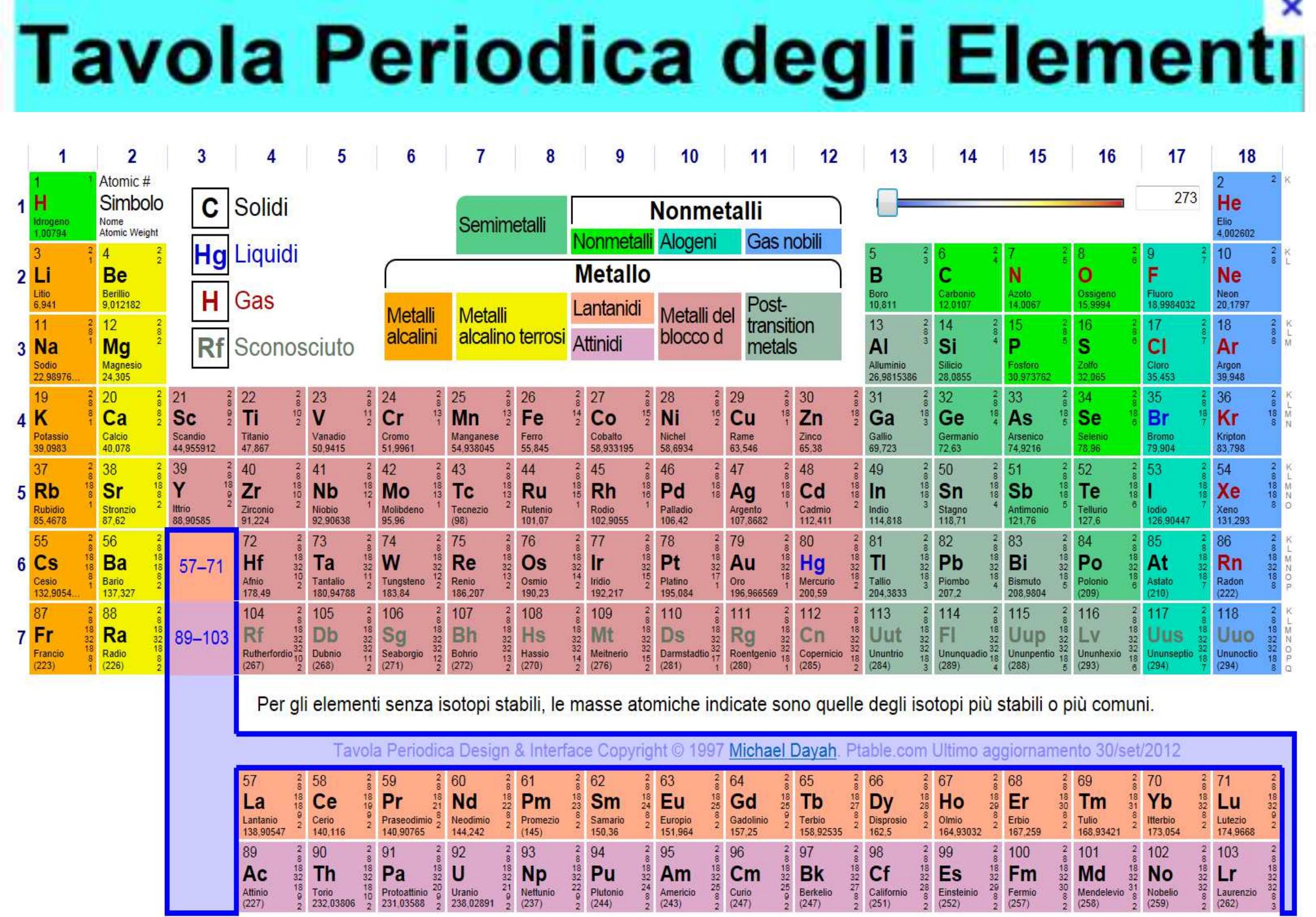 E didattica - Tavola chimica degli elementi ...